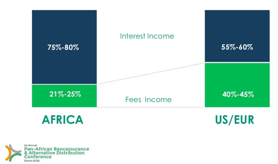 Imperatives for African FinTech Start-ups